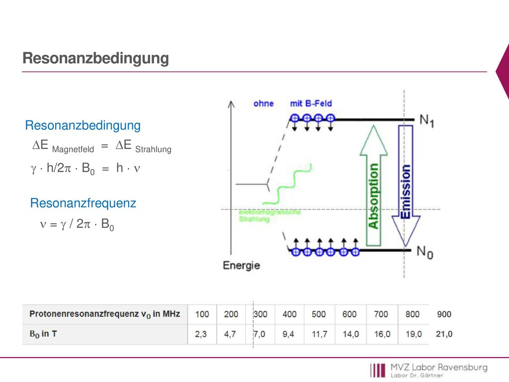 Resonanzbedingung Resonanzbedingung E Magnetfeld = E Strahlung