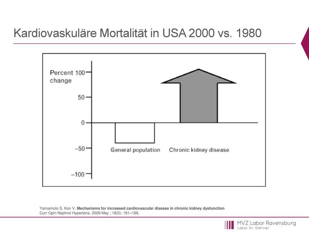 Kardiovaskuläre Mortalität in USA 2000 vs. 1980
