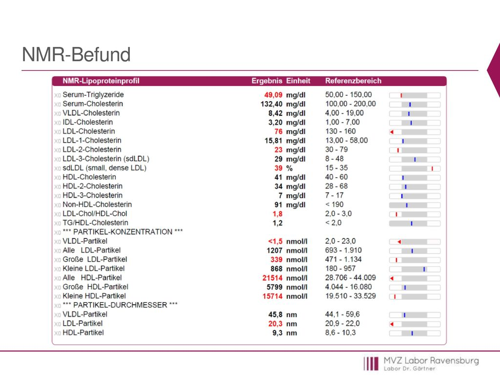 NMR-Befund