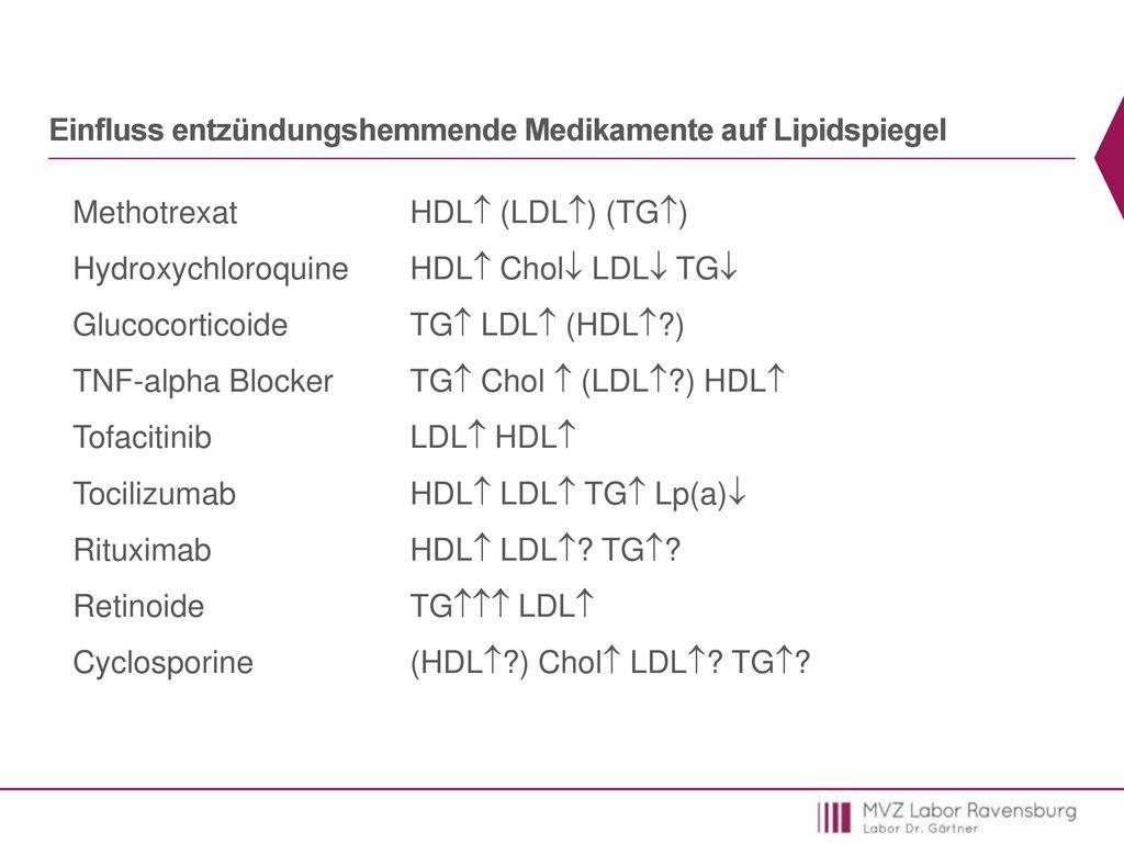 Einfluss entzündungshemmende Medikamente auf Lipidspiegel