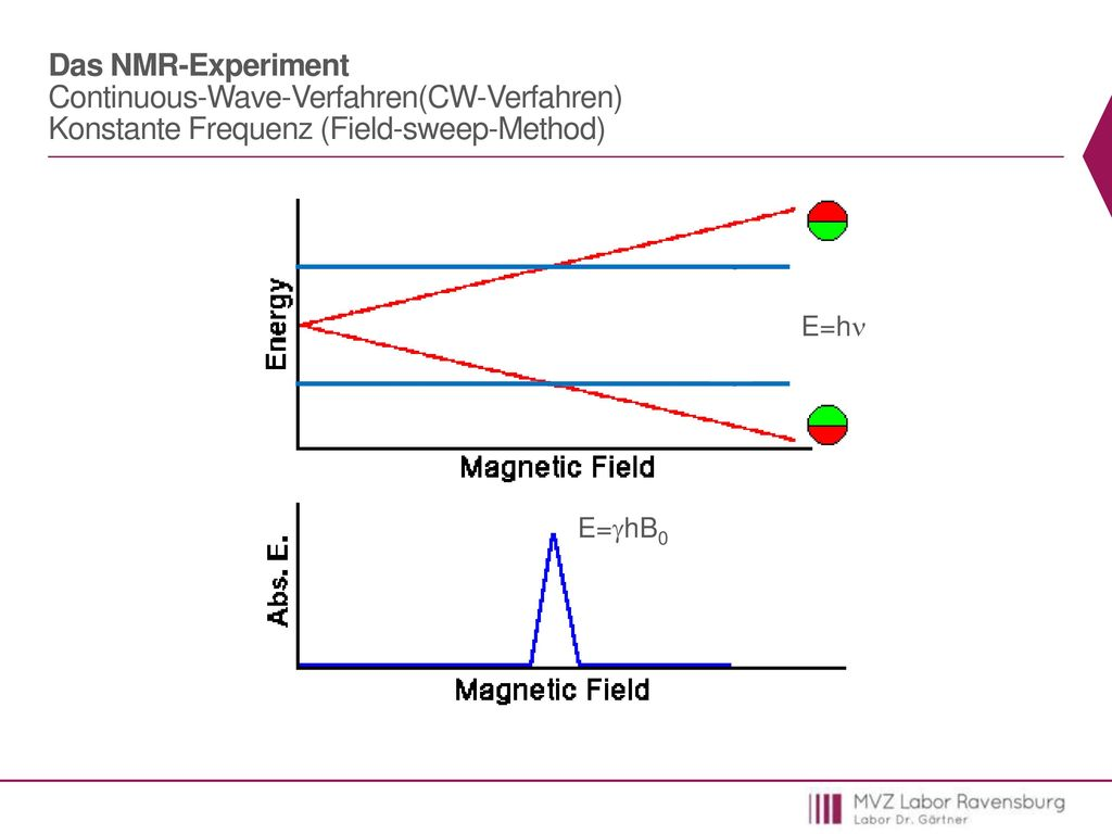 Das NMR-Experiment Continuous-Wave-Verfahren(CW-Verfahren) Konstante Frequenz (Field-sweep-Method)
