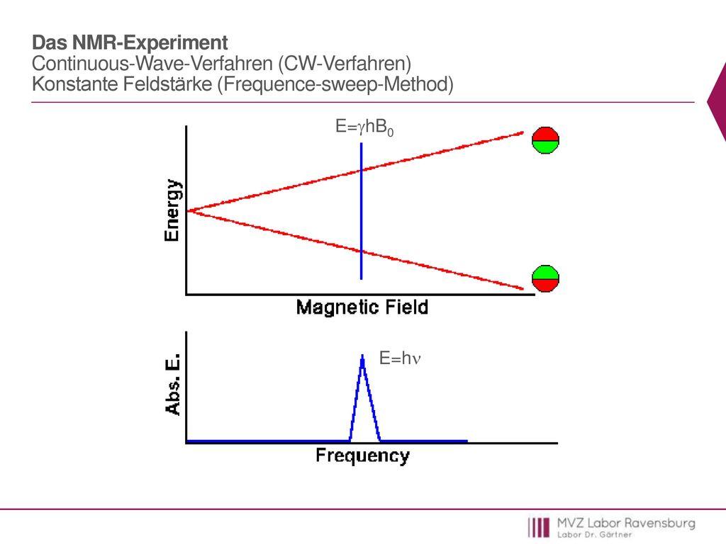 Das NMR-Experiment Continuous-Wave-Verfahren (CW-Verfahren) Konstante Feldstärke (Frequence-sweep-Method)