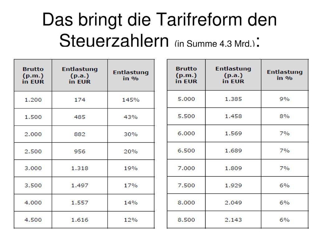 Das bringt die Tarifreform den Steuerzahlern (in Summe 4,3 Mrd.):