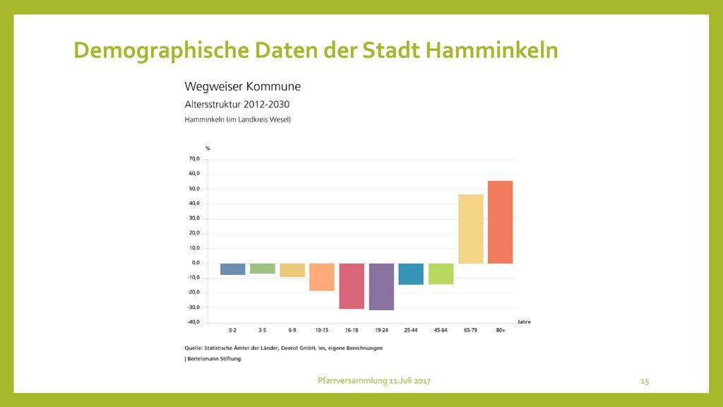 Demographische Daten der Stadt Hamminkeln