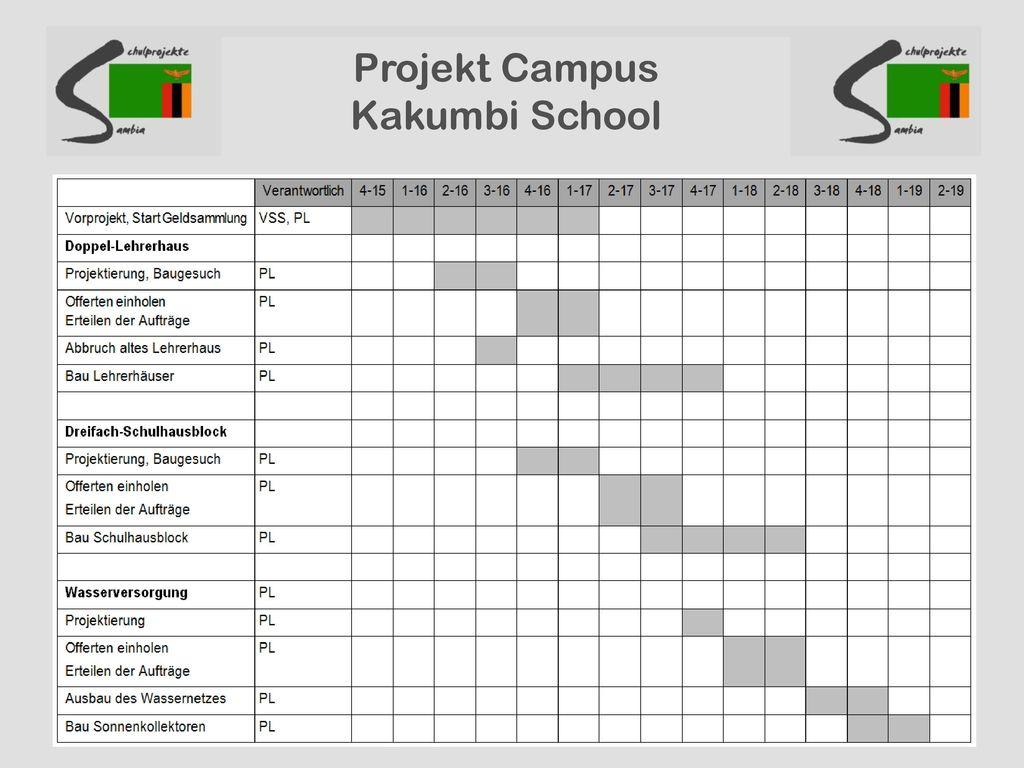 Projekt Campus Kakumbi School