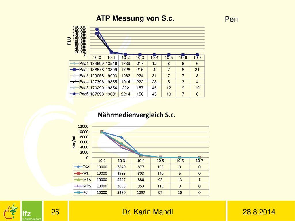Pen Dr. Karin Mandl 28.8.2014