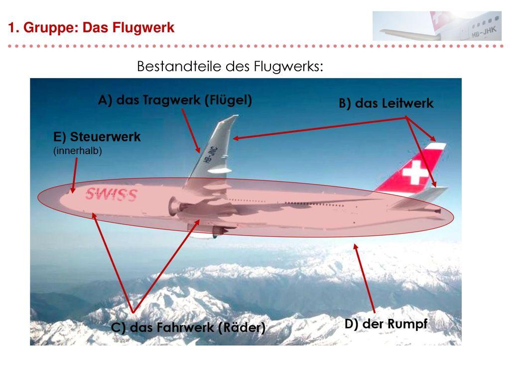 Bestandteile des Flugwerks: