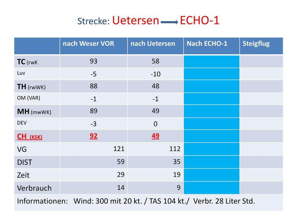 Strecke: Uetersen ECHO-1