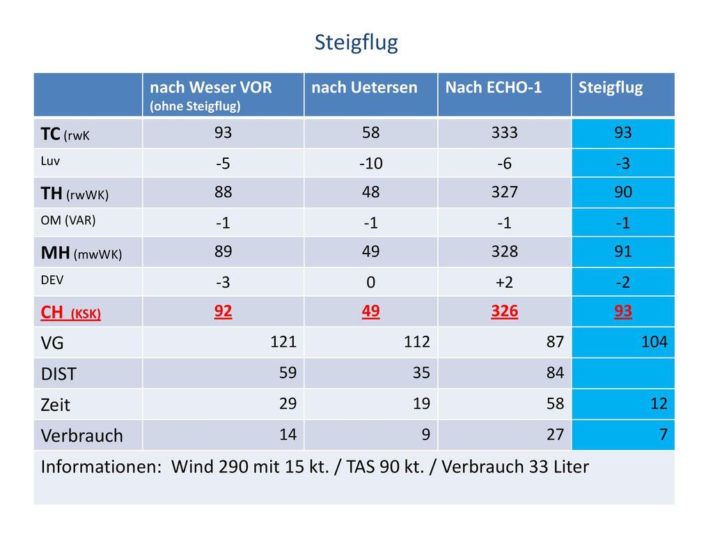 Steigflug TC (rwK TH (rwWK) MH (mwWK) CH (KSK) VG DIST Zeit Verbrauch