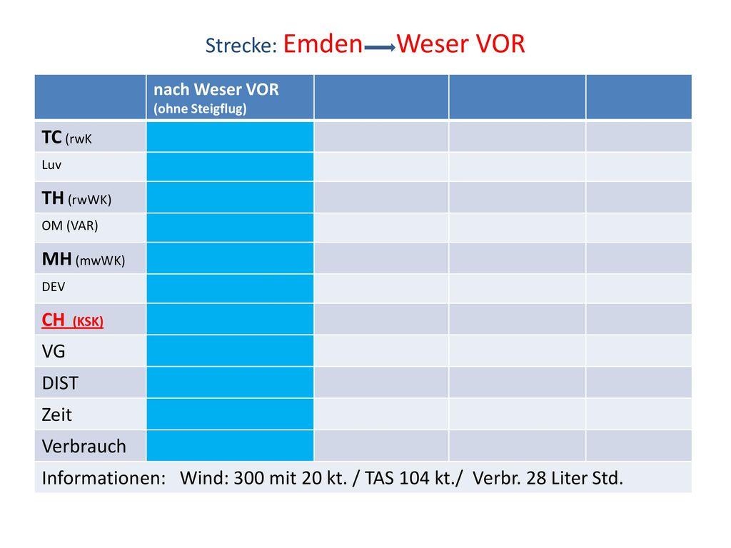 Strecke: Emden Weser VOR