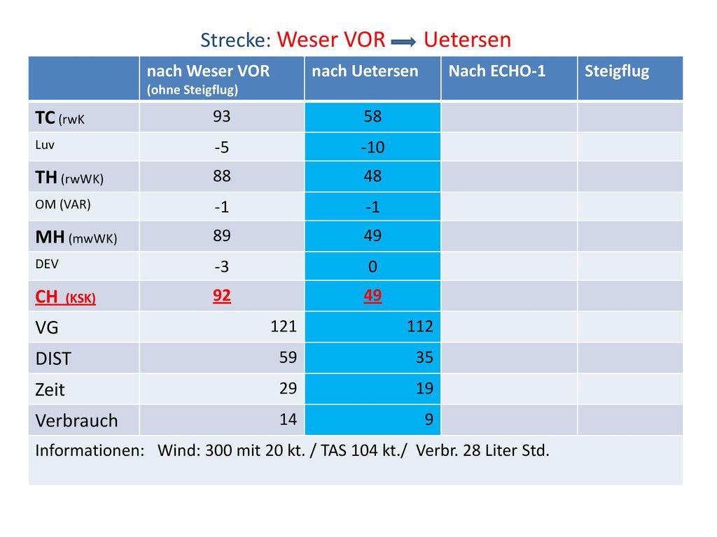 Strecke: Weser VOR Uetersen
