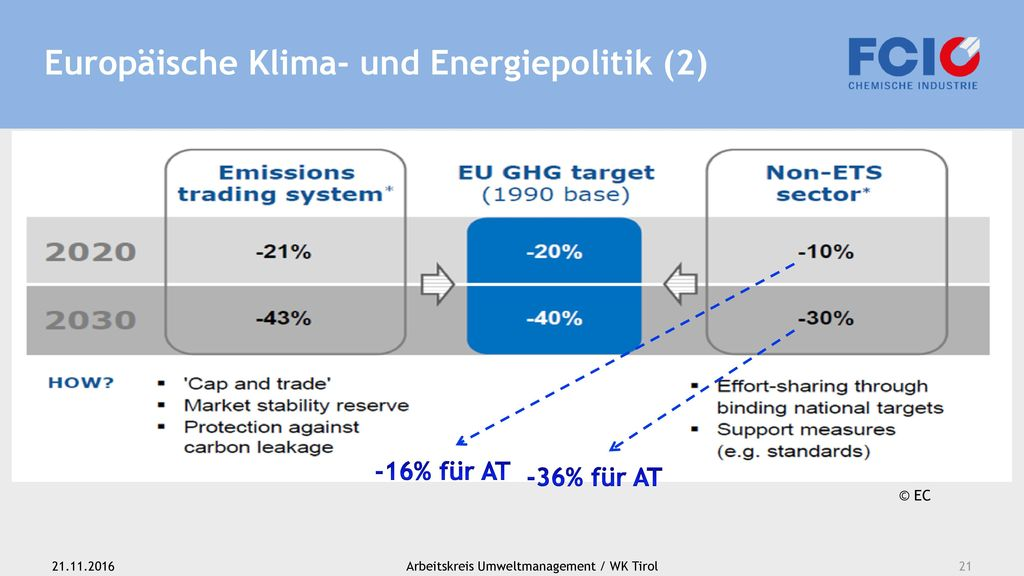 Europäische Klima- und Energiepolitik (2)