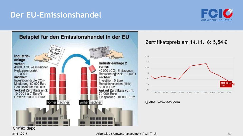 Der EU-Emissionshandel