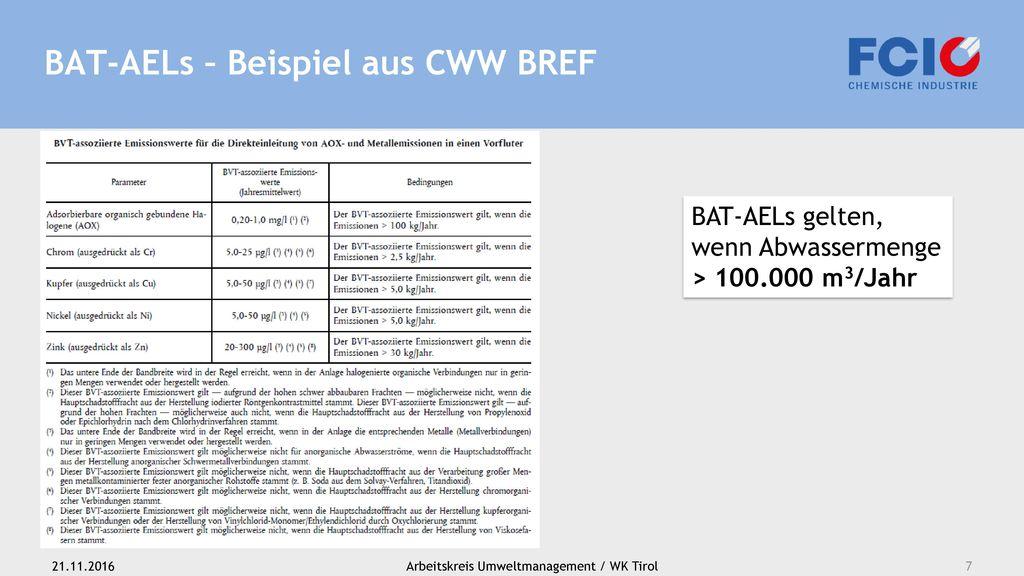 BAT-AELs – Beispiel aus CWW BREF