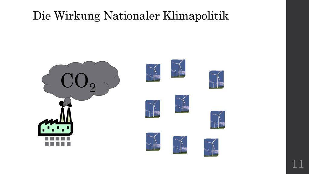 Die Wirkung Nationaler Klimapolitik
