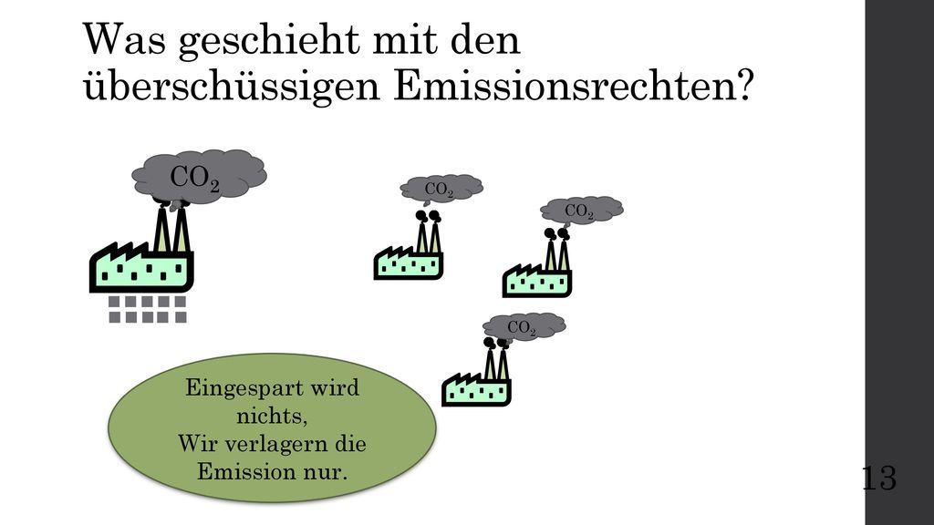 Was geschieht mit den überschüssigen Emissionsrechten