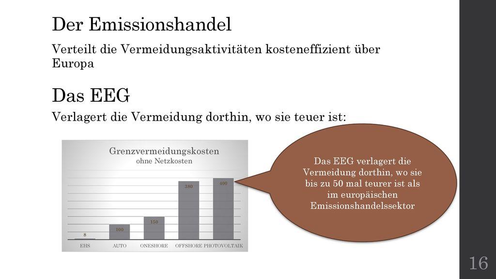Der Emissionshandel Das EEG