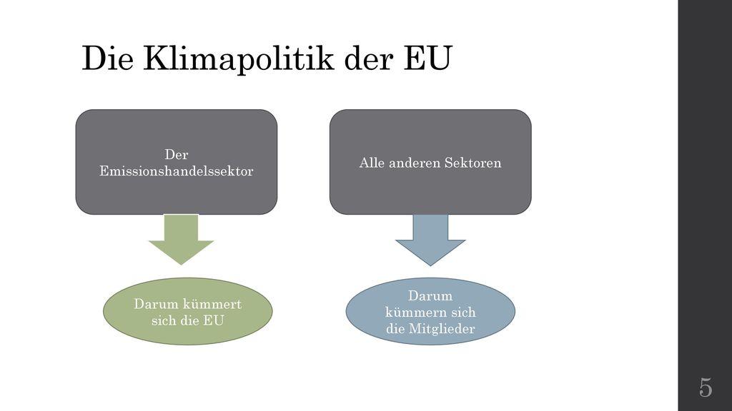 Die Klimapolitik der EU