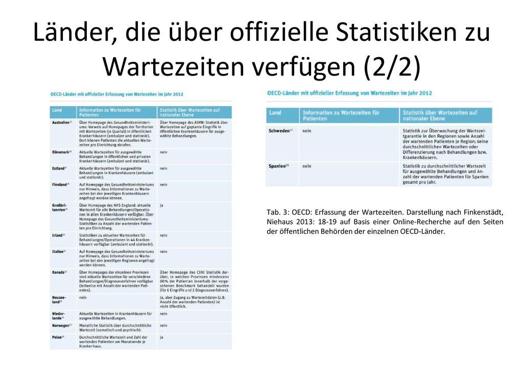 Länder, die über offizielle Statistiken zu Wartezeiten verfügen (2/2)