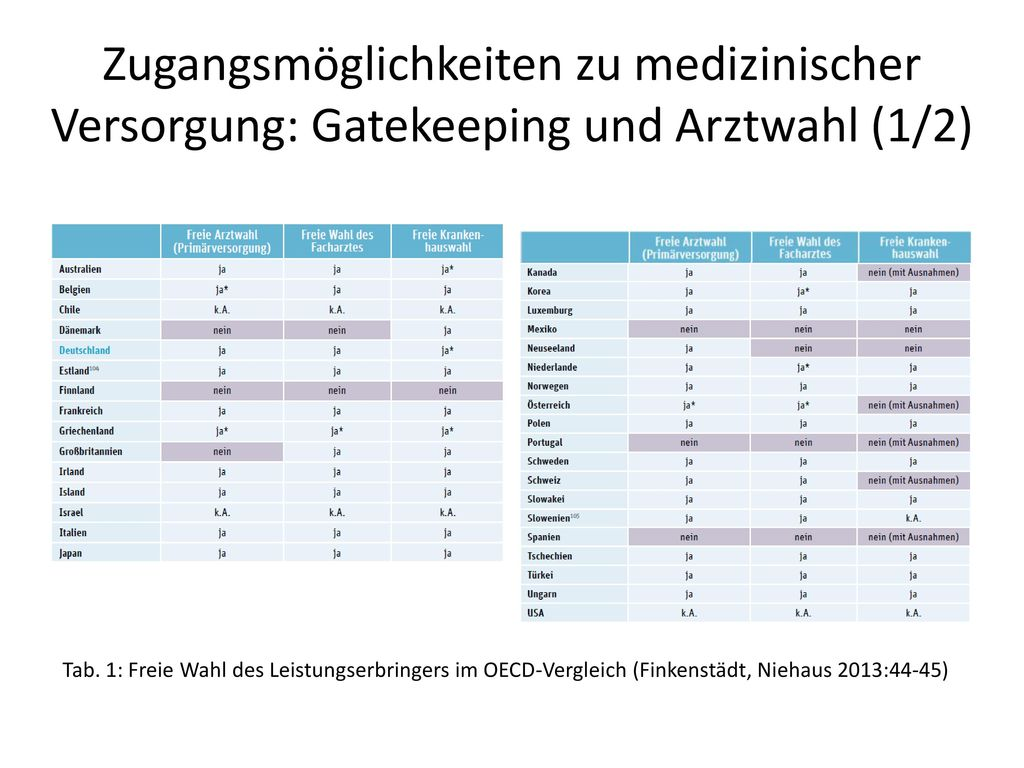 Zugangsmöglichkeiten zu medizinischer Versorgung: Gatekeeping und Arztwahl (1/2)