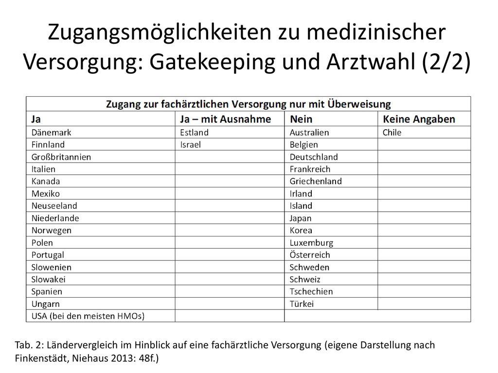 Zugangsmöglichkeiten zu medizinischer Versorgung: Gatekeeping und Arztwahl (2/2)