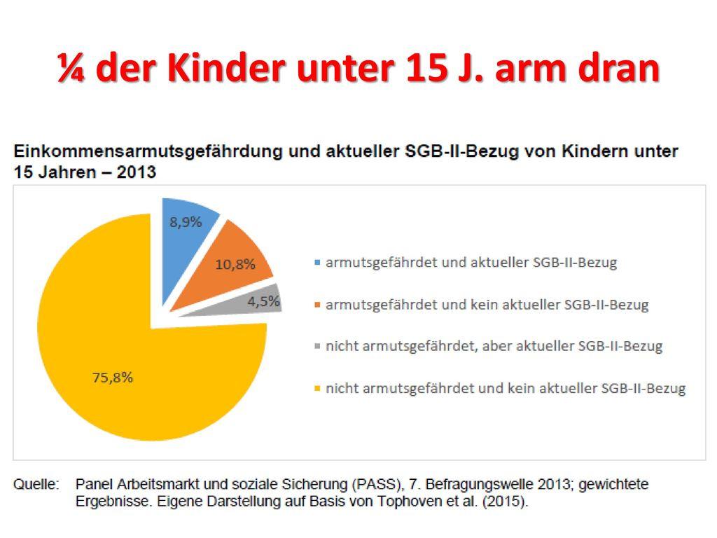 ¼ der Kinder unter 15 J. arm dran