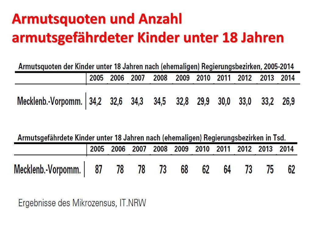 Armutsquoten und Anzahl armutsgefährdeter Kinder unter 18 Jahren