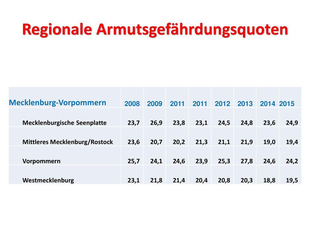 Regionale Armutsgefährdungsquoten