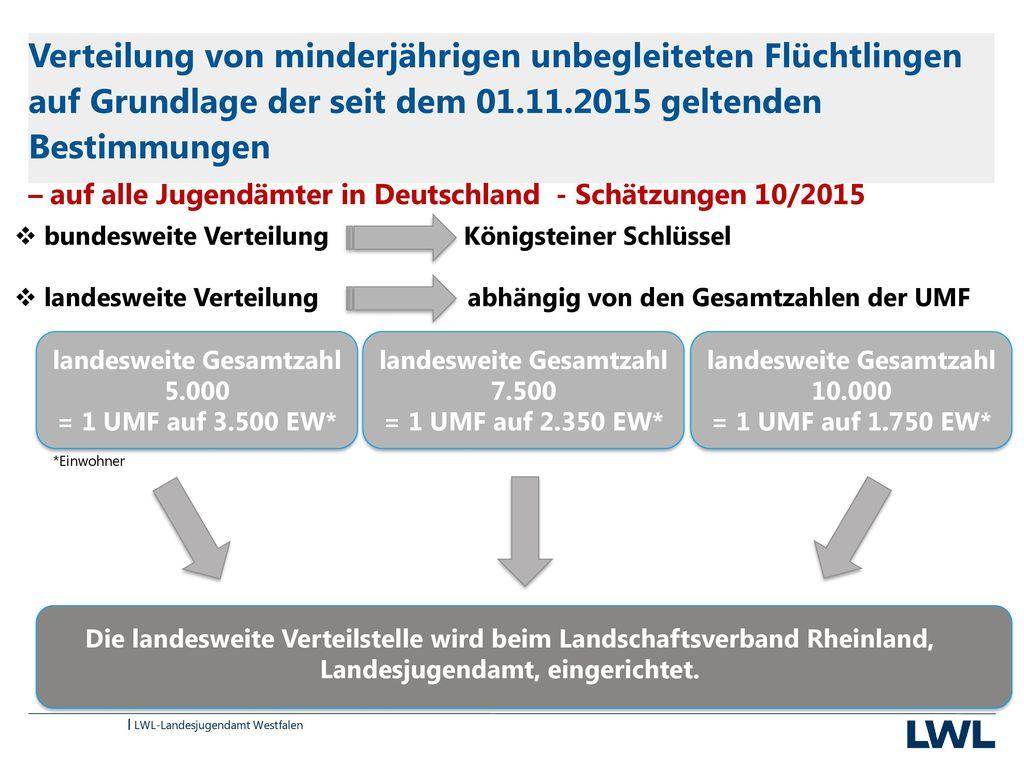 Verteilung von minderjährigen unbegleiteten Flüchtlingen auf Grundlage der seit dem 01.11.2015 geltenden Bestimmungen – auf alle Jugendämter in Deutschland - Schätzungen 10/2015