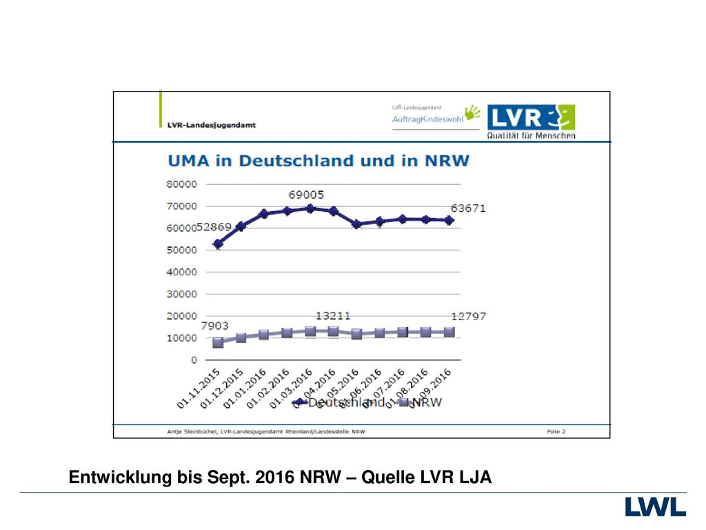 Entwicklung bis Sept. 2016 NRW – Quelle LVR LJA