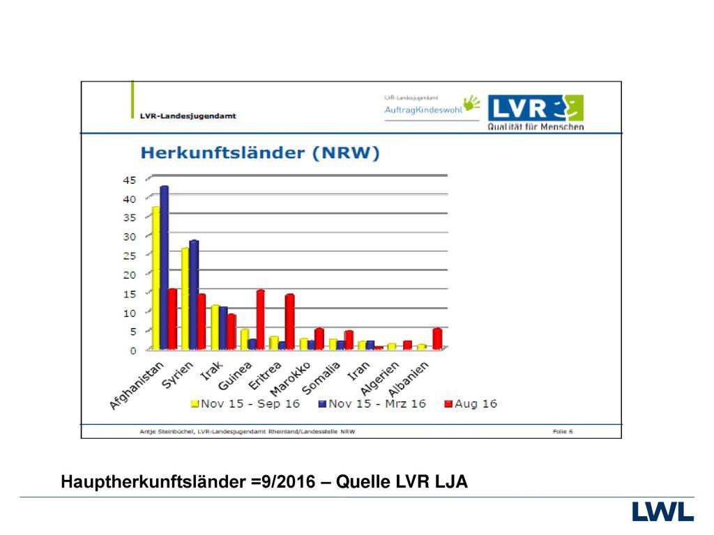 Hauptherkunftsländer =9/2016 – Quelle LVR LJA