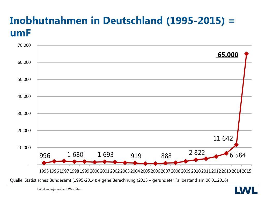 Inobhutnahmen in Deutschland (1995-2015) = umF