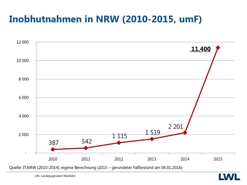 Inobhutnahmen in NRW (2010-2015, umF)