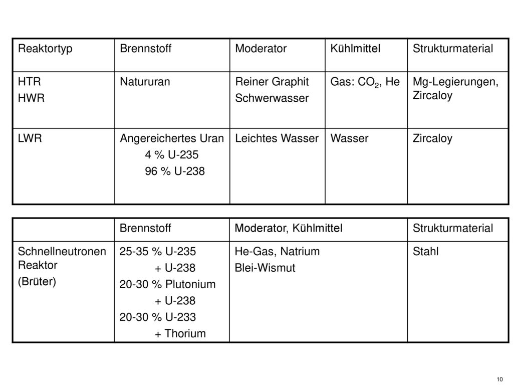 Reaktortyp Brennstoff. Moderator. Kühlmittel. Strukturmaterial. HTR. HWR. Natururan. Reiner Graphit.