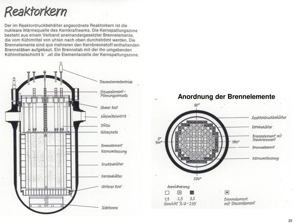 Anordnung der Brennelemente