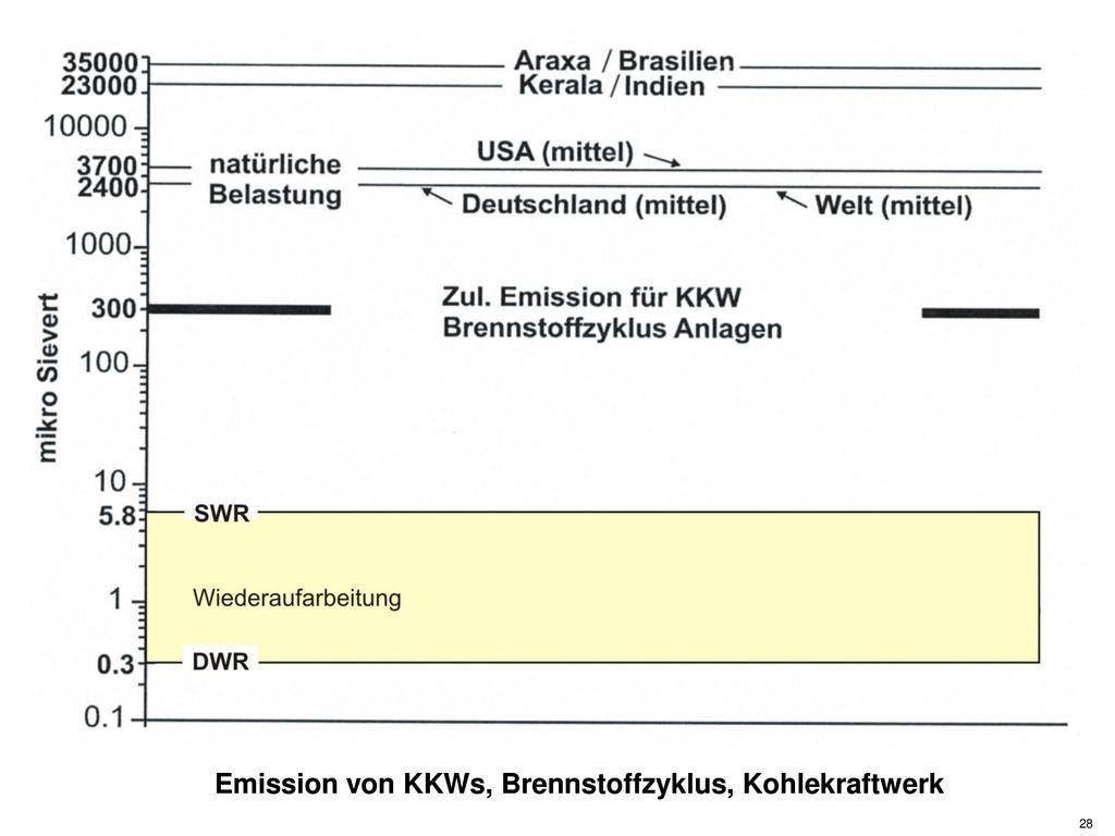 Emission von KKWs, Brennstoffzyklus, Kohlekraftwerk
