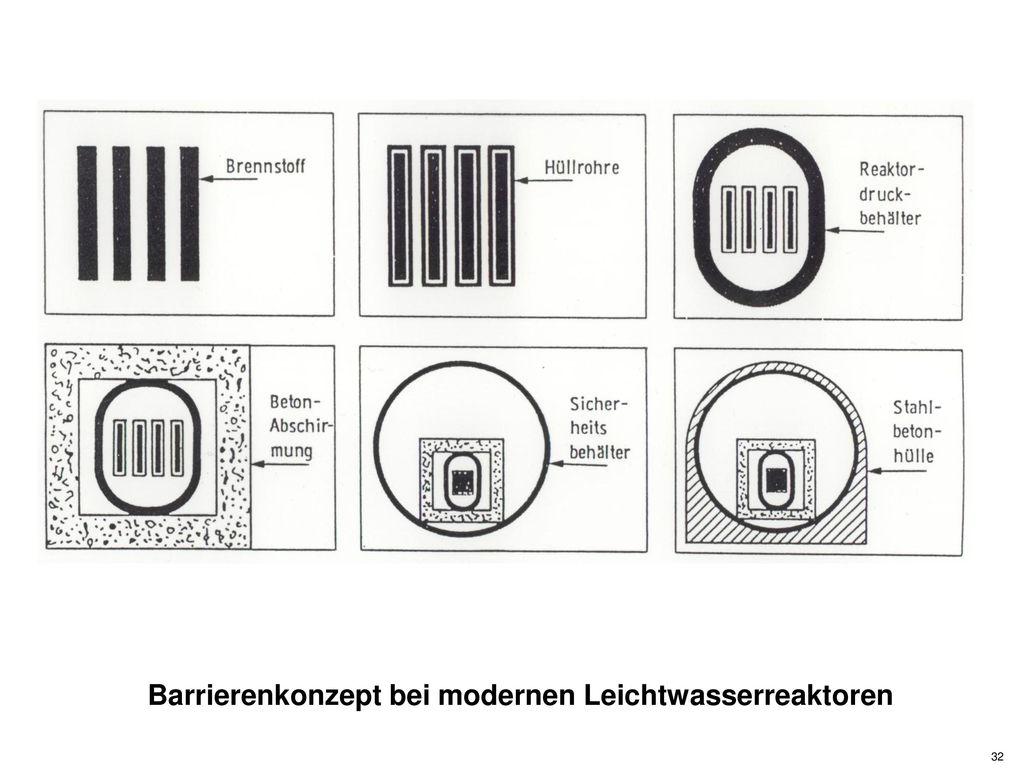 Barrierenkonzept bei modernen Leichtwasserreaktoren