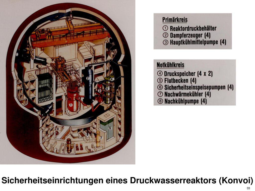 Sicherheitseinrichtungen eines Druckwasserreaktors (Konvoi)