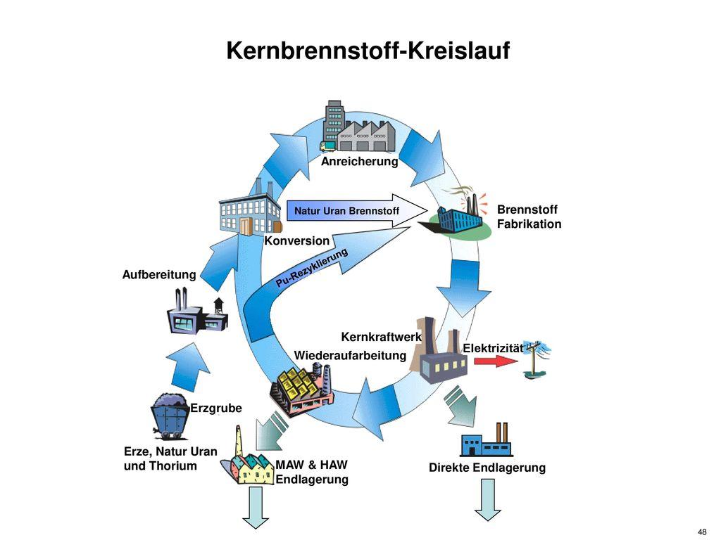 Kernbrennstoff-Kreislauf
