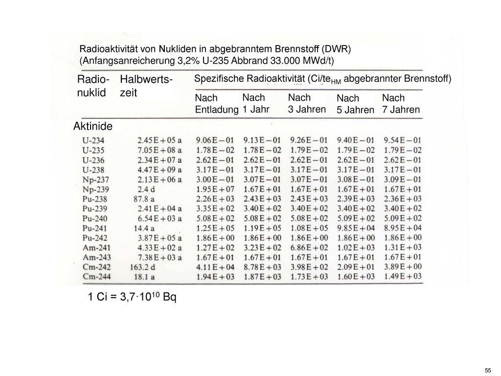 Radio- nuklid Halbwerts- zeit Aktinide 1 Ci = 3,7·1010 Bq