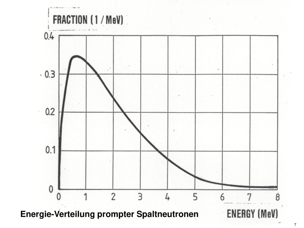 Energie-Verteilung prompter Spaltneutronen