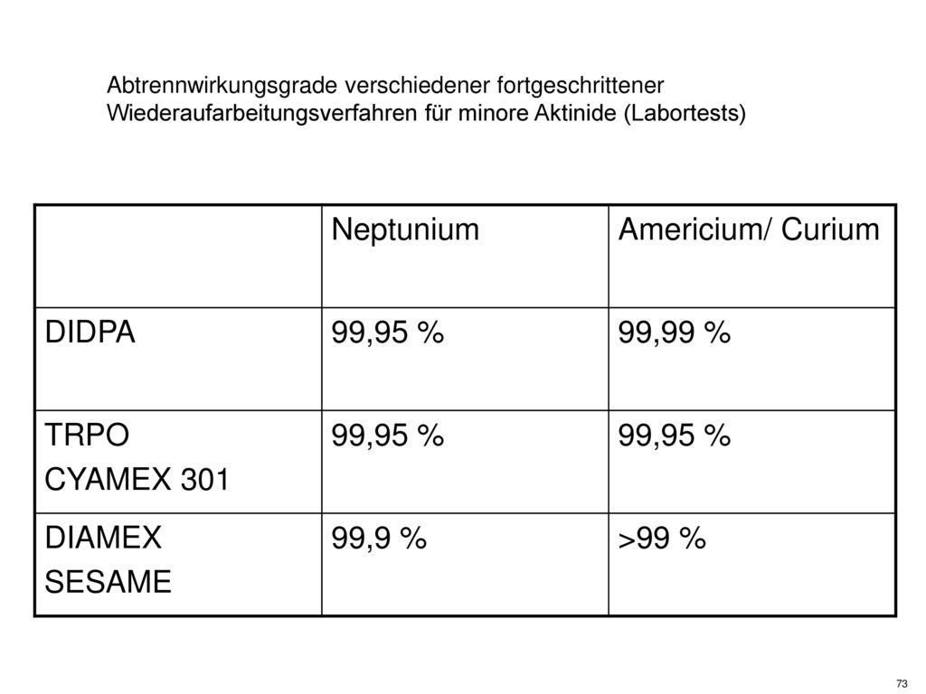 Neptunium Americium/ Curium DIDPA 99,95 % 99,99 % TRPO CYAMEX 301