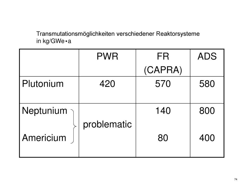 PWR FR (CAPRA) ADS Plutonium 420 570 580 Neptunium Americium
