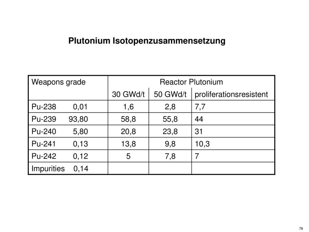 Plutonium Isotopenzusammensetzung