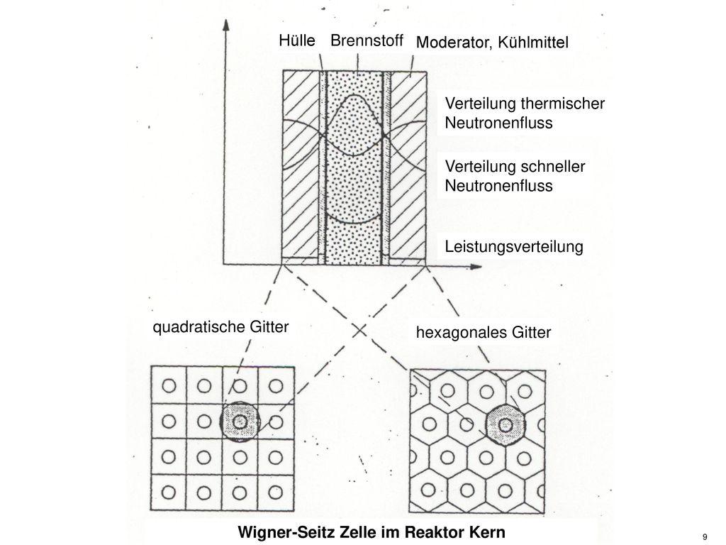 Wigner-Seitz Zelle im Reaktor Kern