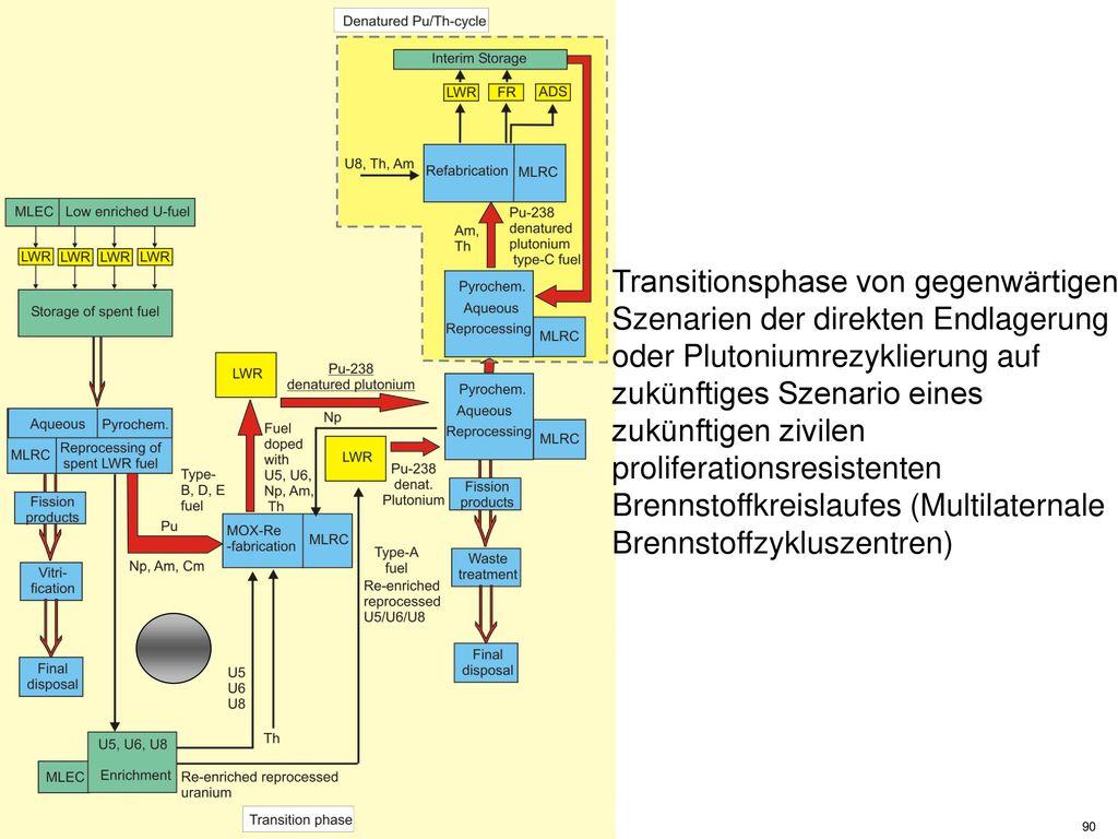 Transitionsphase von gegenwärtigen Szenarien der direkten Endlagerung oder Plutoniumrezyklierung auf zukünftiges Szenario eines zukünftigen zivilen proliferationsresistenten Brennstoffkreislaufes (Multilaternale Brennstoffzykluszentren)