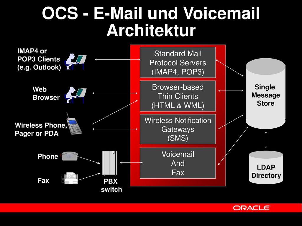 OCS - E-Mail und Voicemail Architektur