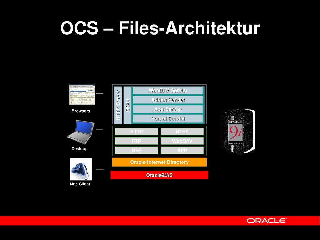 OCS – Files-Architektur