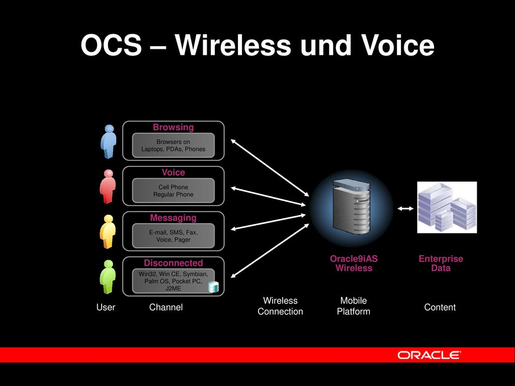 OCS – Wireless und Voice