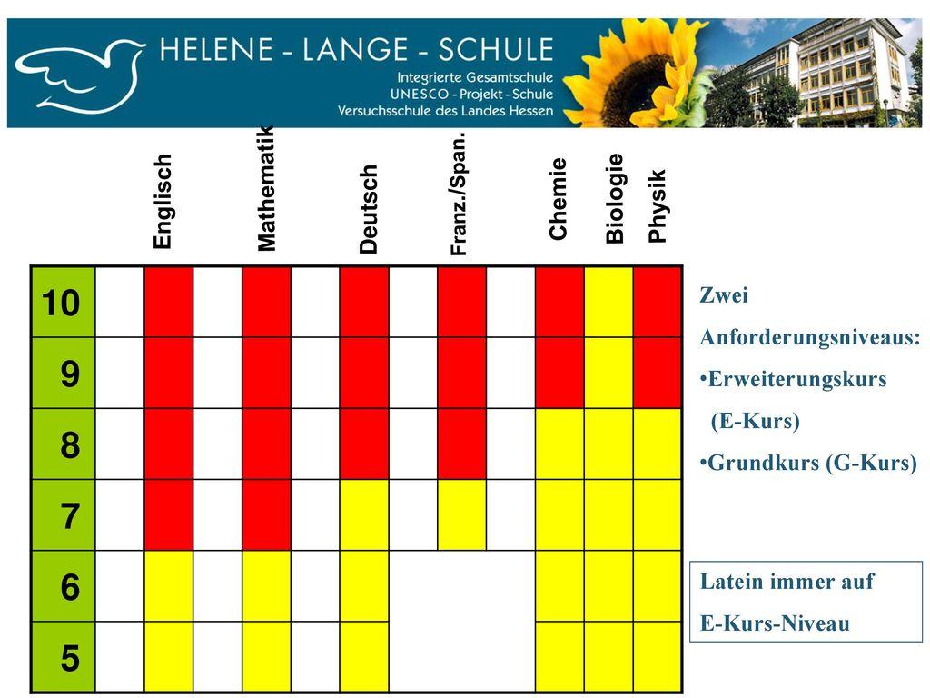 10 9 8 7 6 5 Mathematik Englisch Chemie Biologie Deutsch Physik Zwei